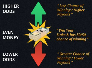 How do bookmakers change odds?