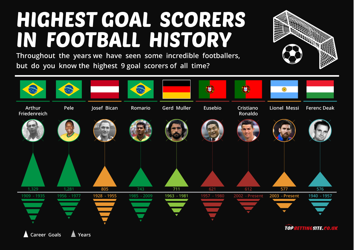 Highest goal scorers in football history