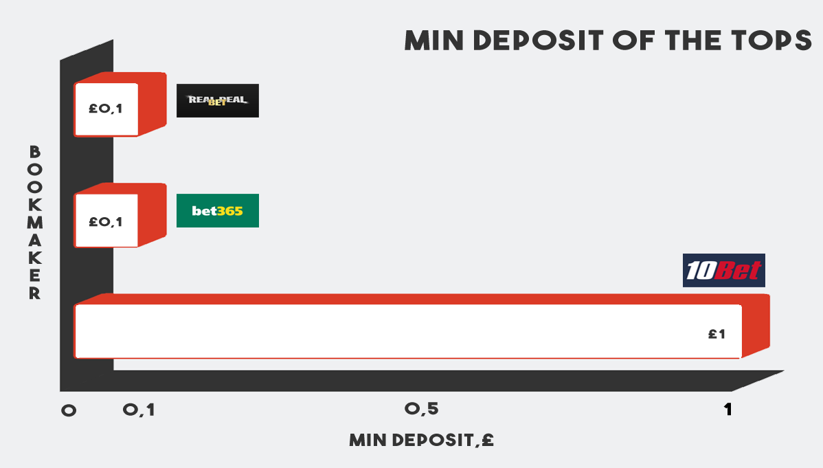 Chart with top 2 boookies min deposit compression